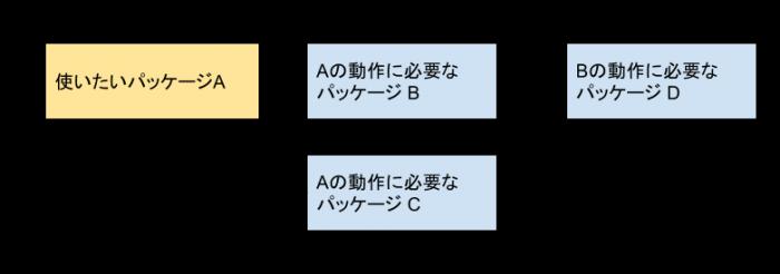 図のイメージ