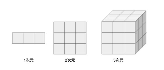1次元、2次元、3次元にそれぞれ3要素ずつ配置した