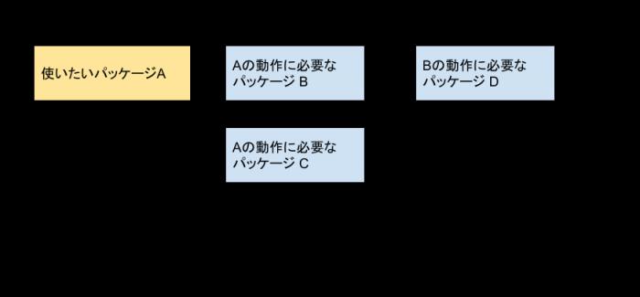 pipenvの図のイメージ