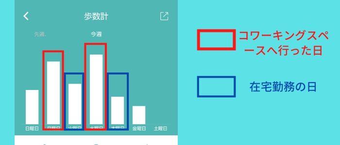 歩数の比較画像