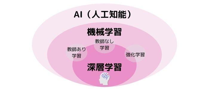 AI(人工知能)関係図